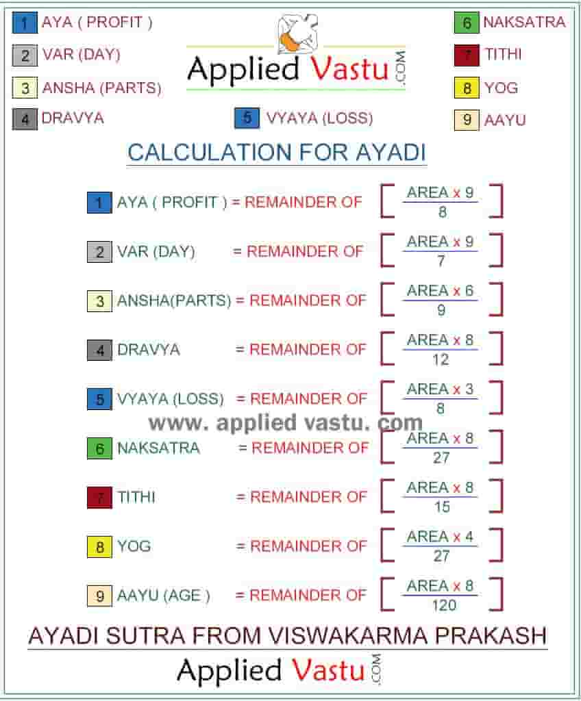 Ayadi calculation for Vastu house Plan and Building Plan according to Vastu shastra