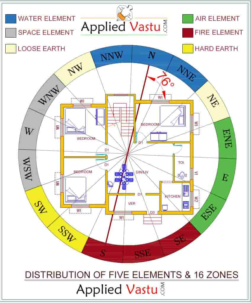 16 zones for Vastu planning and design and Vastu for Home plan